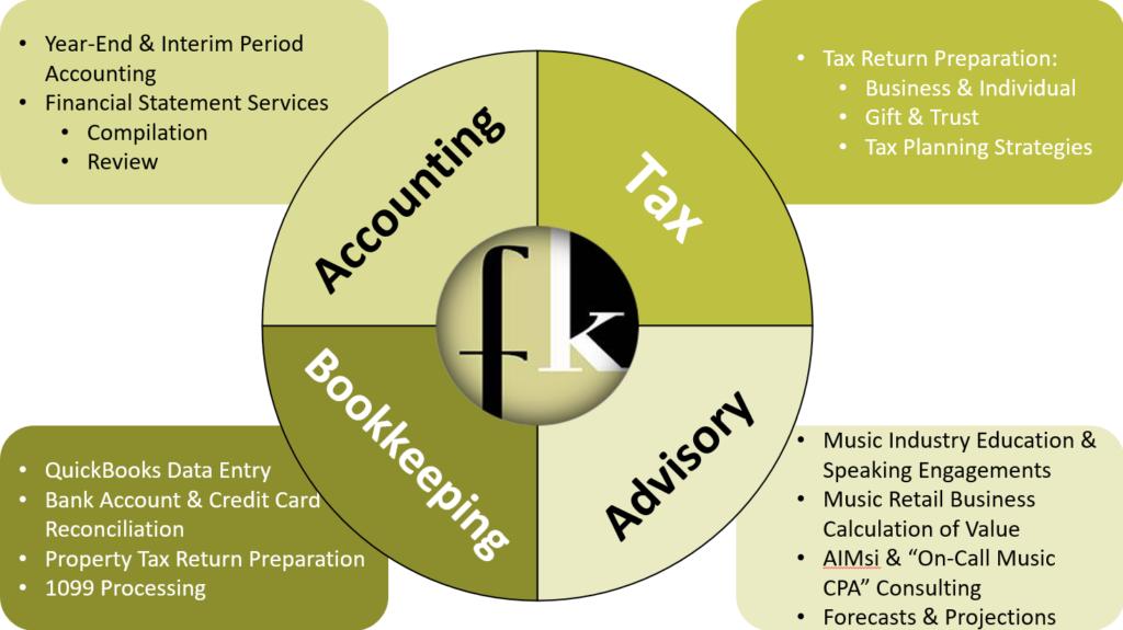 fkco-accounting-services
